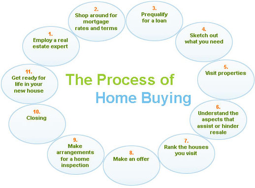 The visual step-by-step home buying process